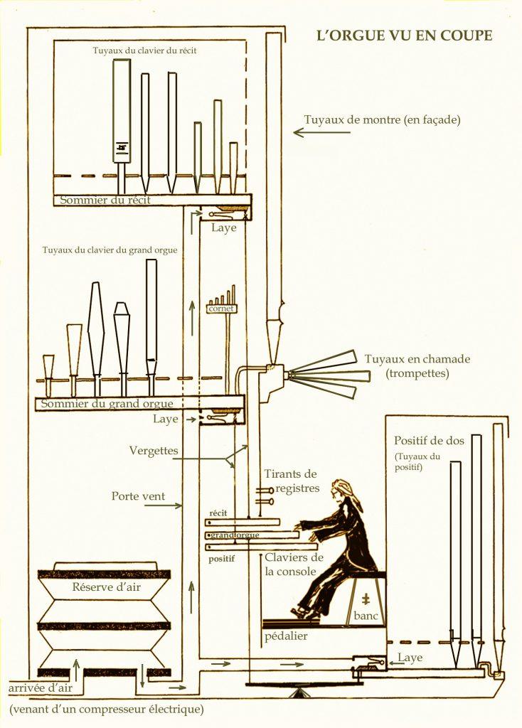 Shéma de principe d'un orgue